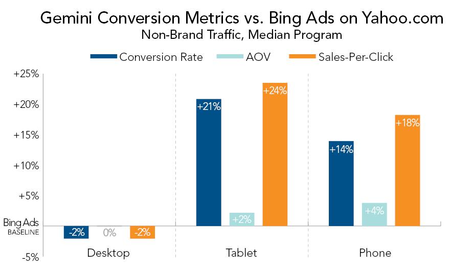 gemini-conversion-metrics-vs-bing-ads-on-yahoo