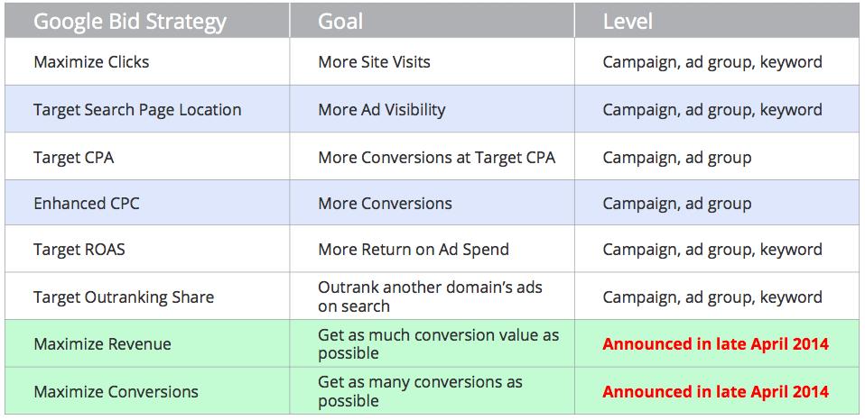 google-flexible-bid-strategies