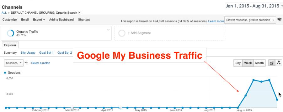 google-my-business-traffic