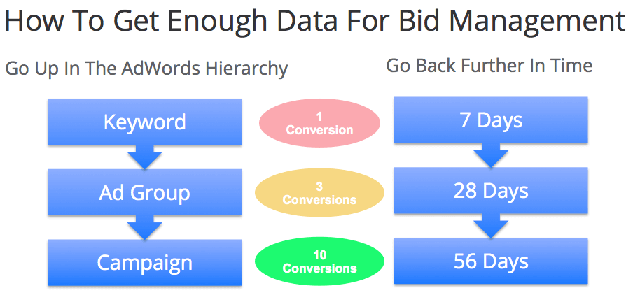 how-to-get-enough-bid-management-data