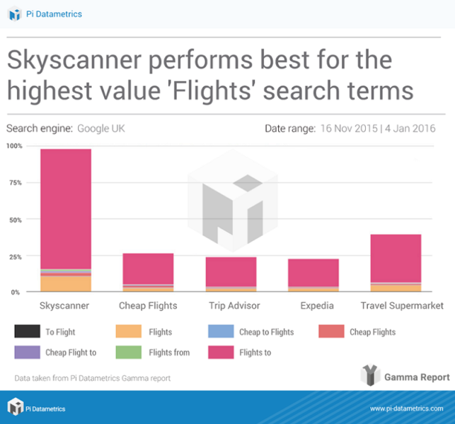 in-article-gamma-report-highest-value-flights-terms-skyscanner-dominates-800-px-643x600