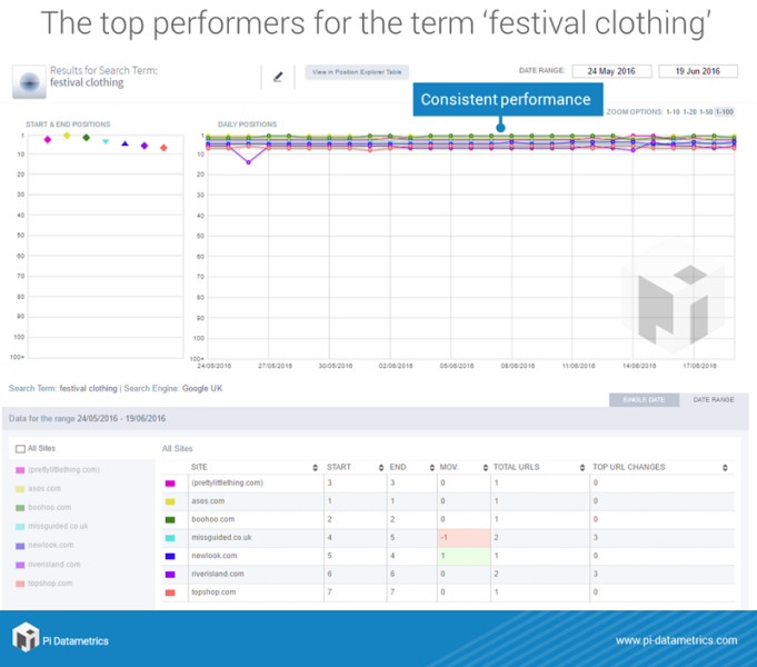 in-article-top-performers-search-term-festival-clothing-pi-datametrics-position-explorer-chart-681x600