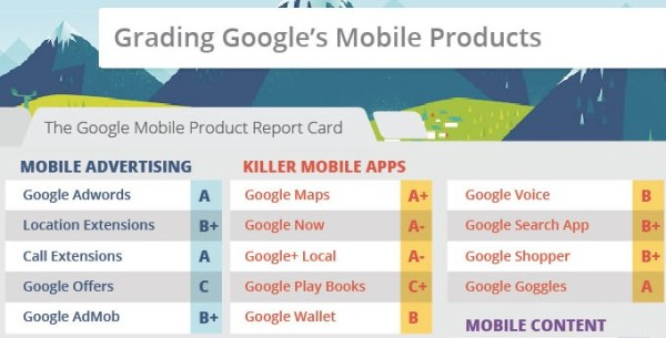 Infographic: Google's Mobile World, From Ads To Apps To Android