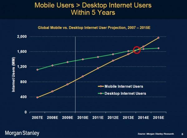mobile-vs-desktop-internet-users-600x443