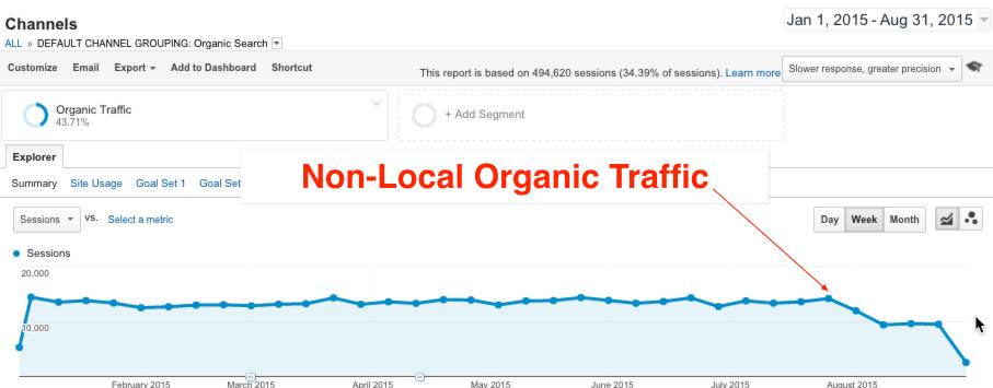 multi-location-non-local-organic-traffic