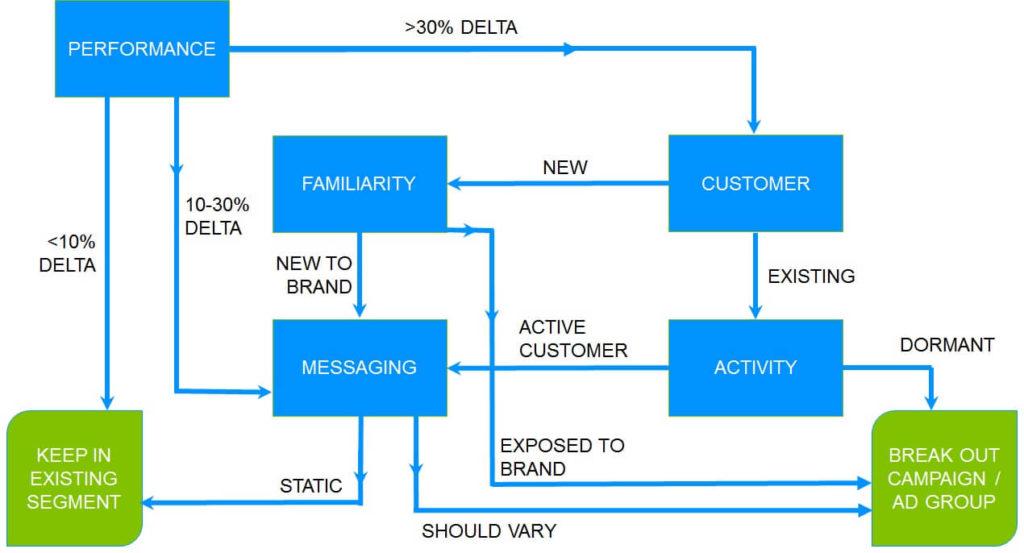 ppc-decision-tree