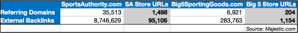 sa-store-links