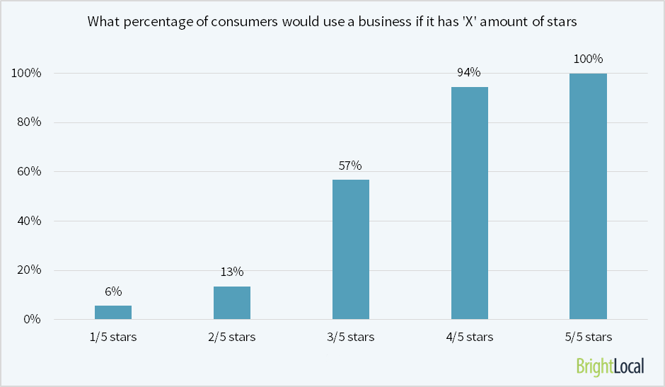 what-percentage-of-consumers-would-use-a-biz-if-it-has-x-stars