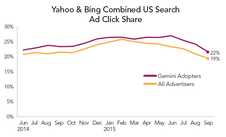 yahoo-bing-combined-us-search-ad-click-share