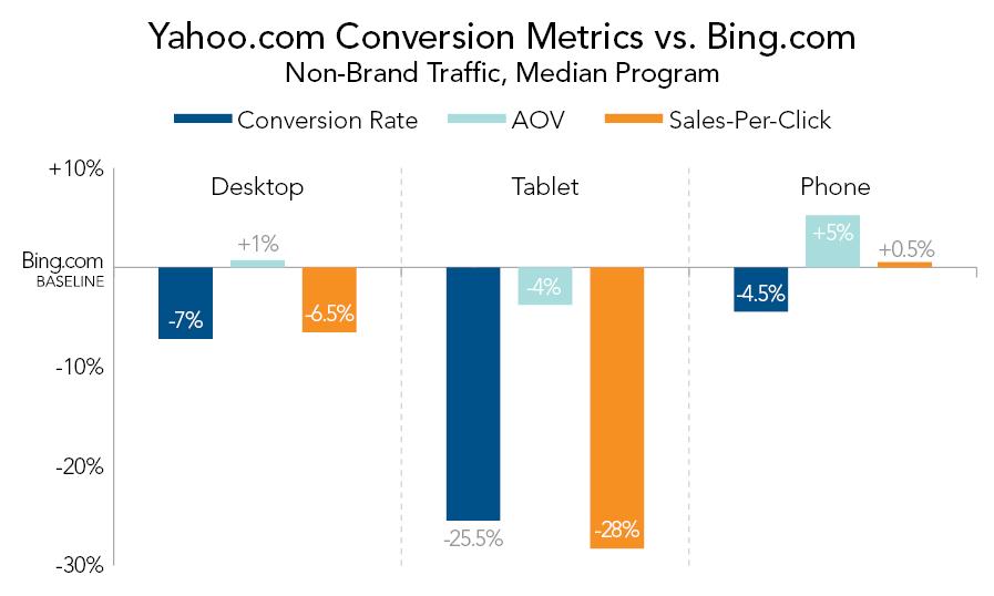 yahoo-conversion-metrics-vs-bing