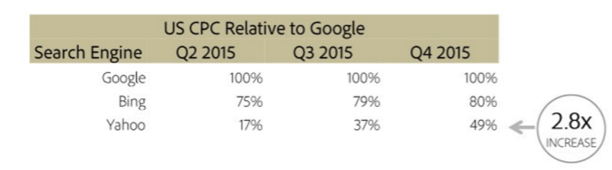 adobe-q4-2015-yahoo-bing-search-compared-to-google