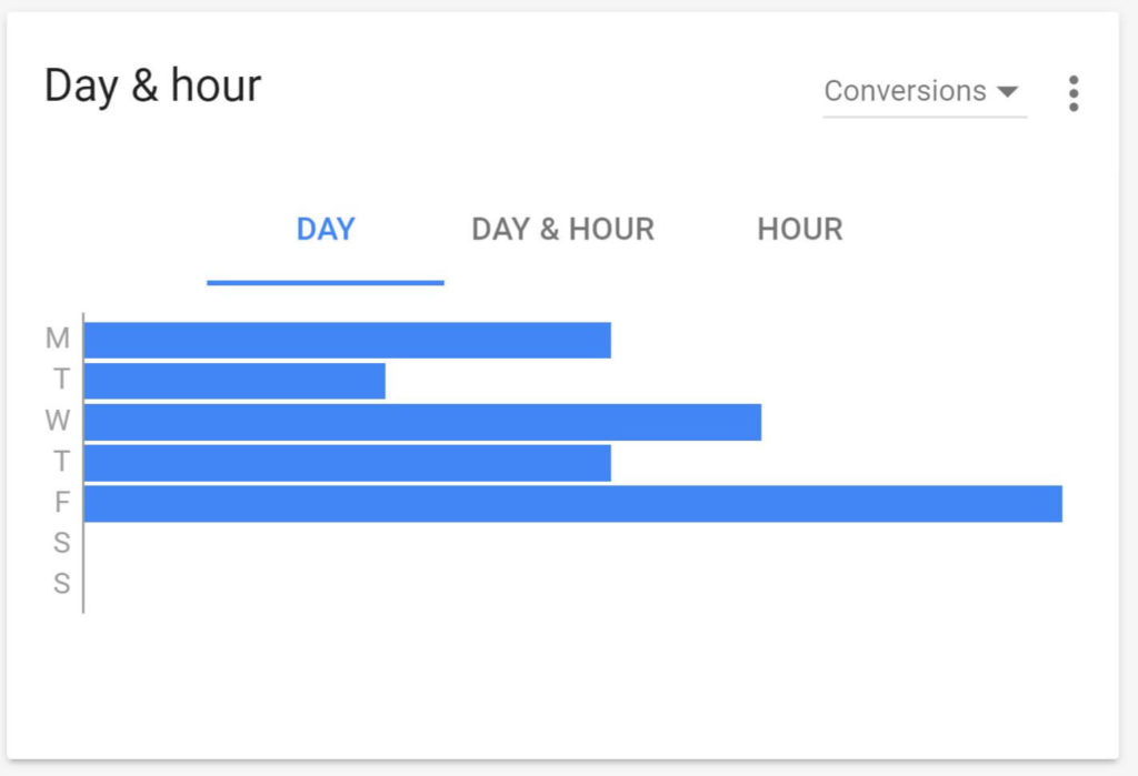 adwords-ui-days-conversions