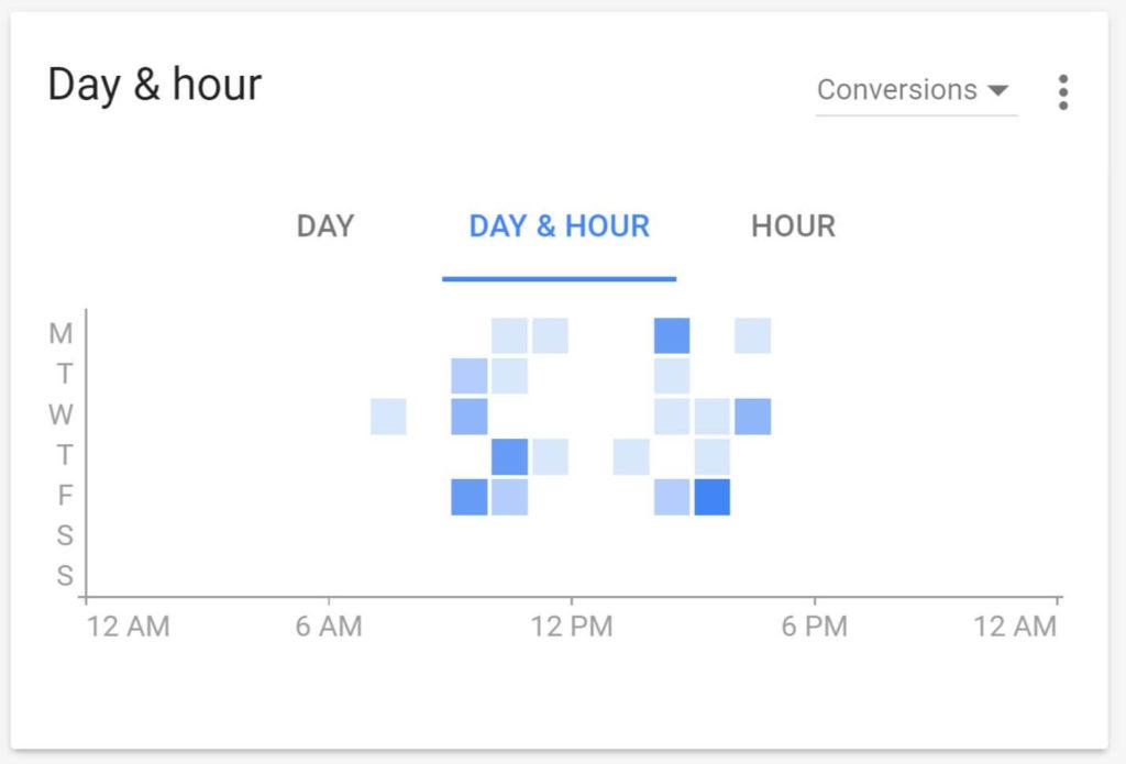 adwords-ui-hoursdays-conversions