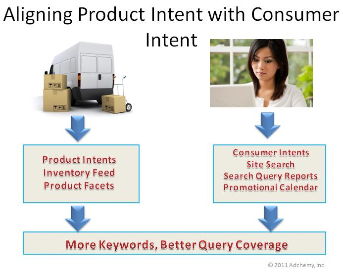 aligning_product_intent_with_consumer_intent