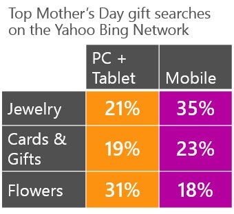 bing-ads-mothers-day-top-searches