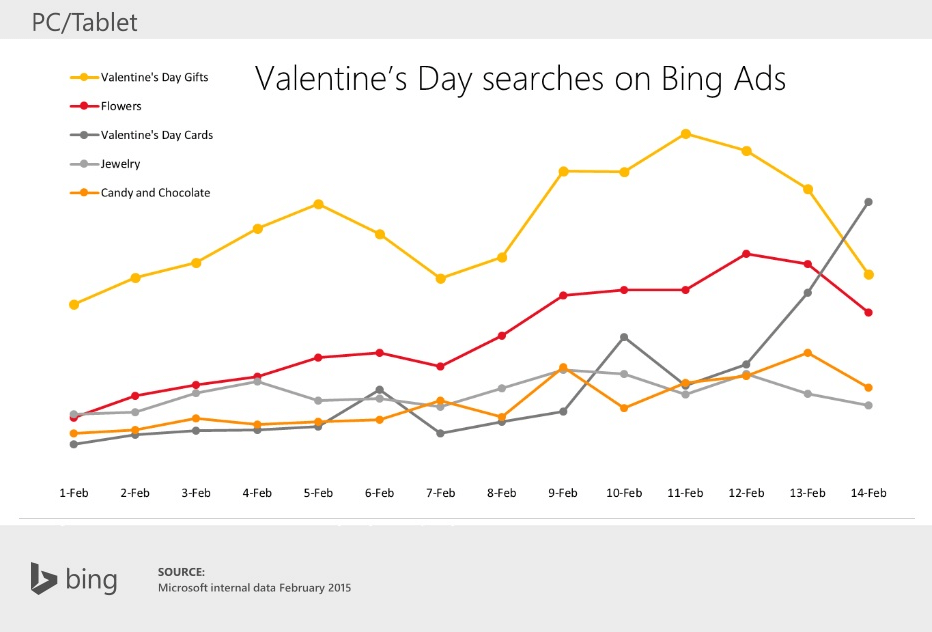 bing-ads-valentines-day-searches-category-by-day