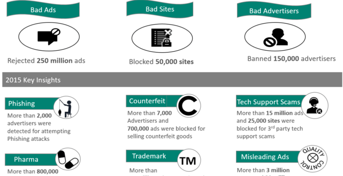 Bing Bad Ads Report: 250 million ads rejected, 150K advertisers banned in 2015