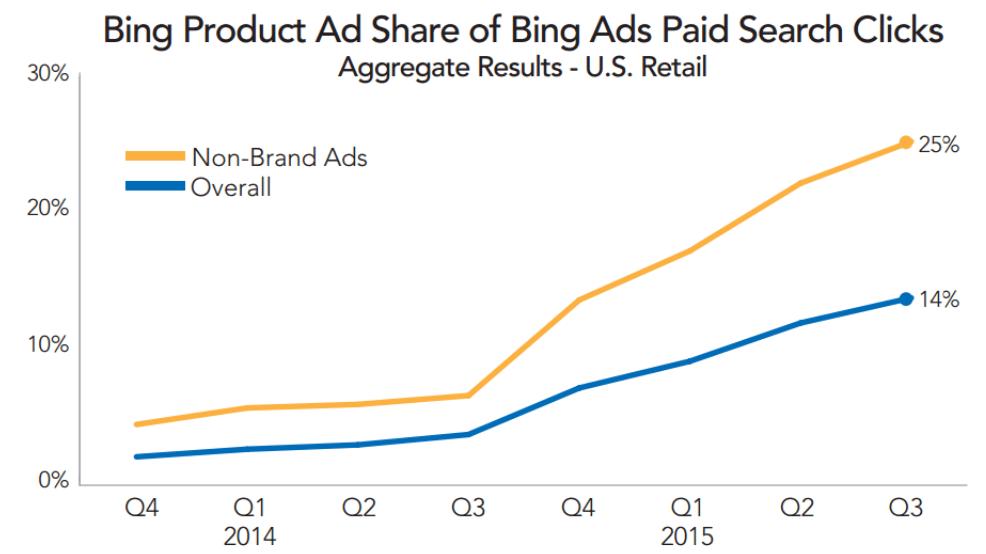 bing-click-share-product-ads-merkle-rkg-q3-2015