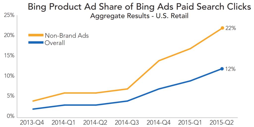 bing-product-ad-share-rkg-q2-2015