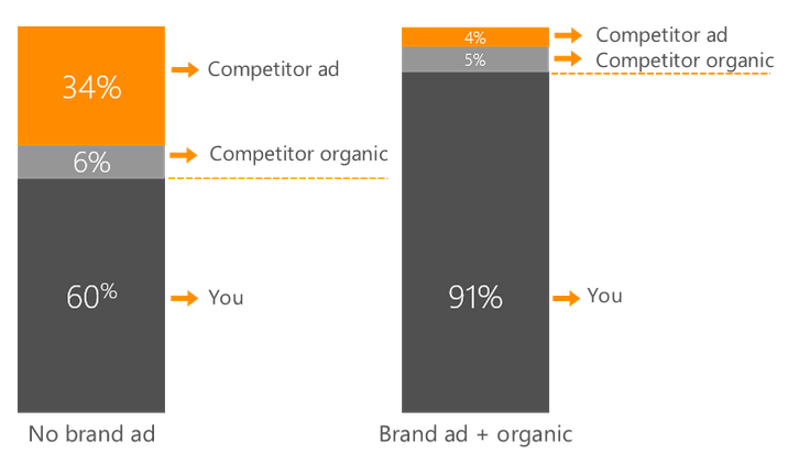 bingads-brand-ads-competitor-clicks-retail-2