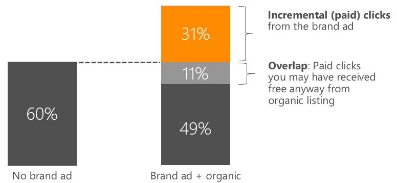 bingads-brand-ads-incremental-clicks