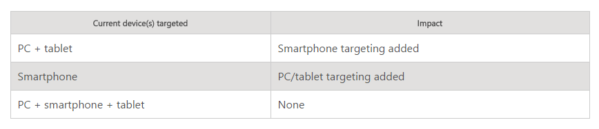 bingads-unified-device-targeting