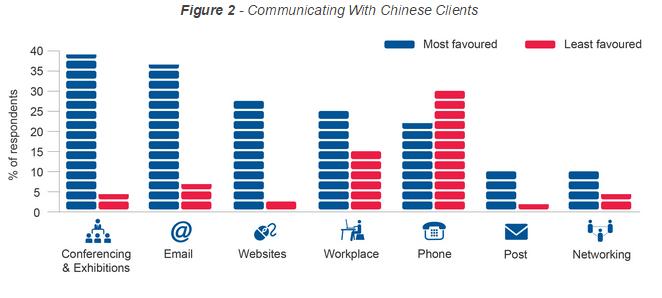 china-b2b-communication-methods