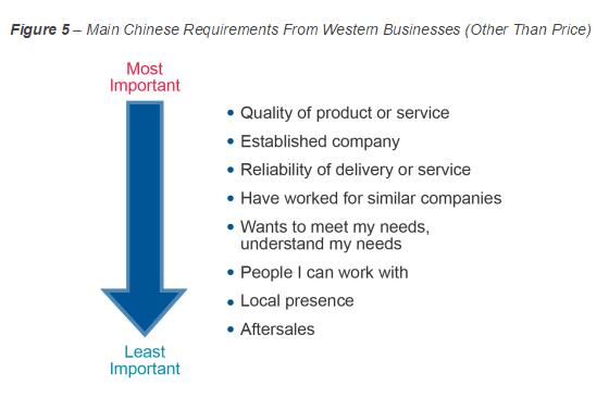 china-b2b-importance-of-supplier-traits