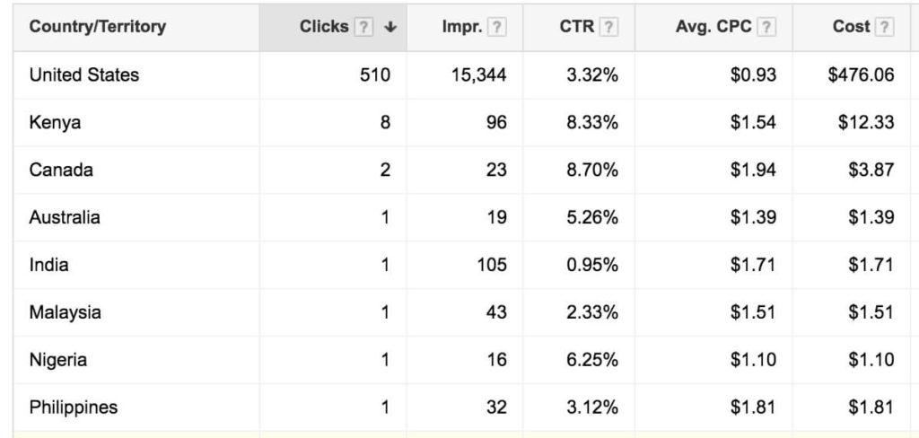clicks-countries