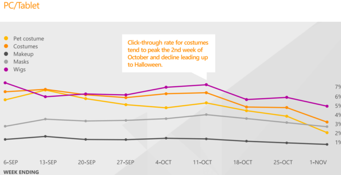 Bing Ads Shares Halloween Data For Advertisers: Search, CTR CPC Trends