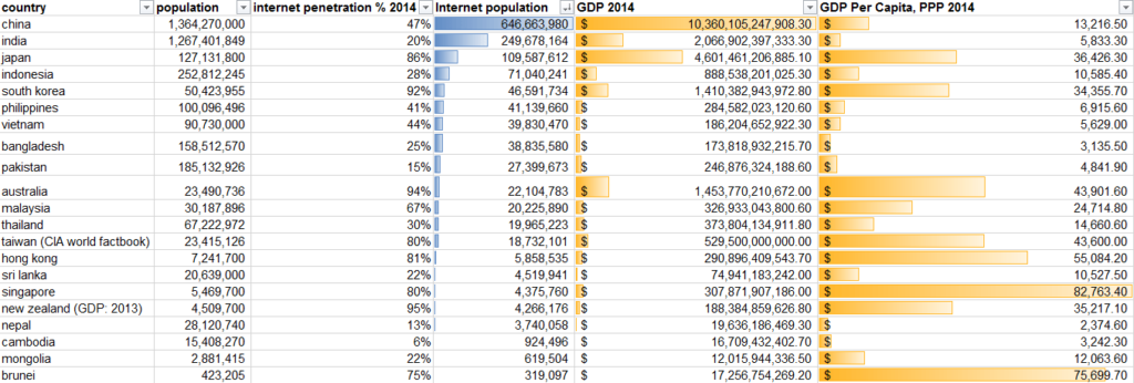 country-rankings-total-internet-population