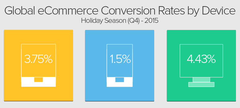 ecommerce-conversion-rate-by-device-1