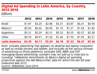 emarketer-latam-ad-spend-by-country