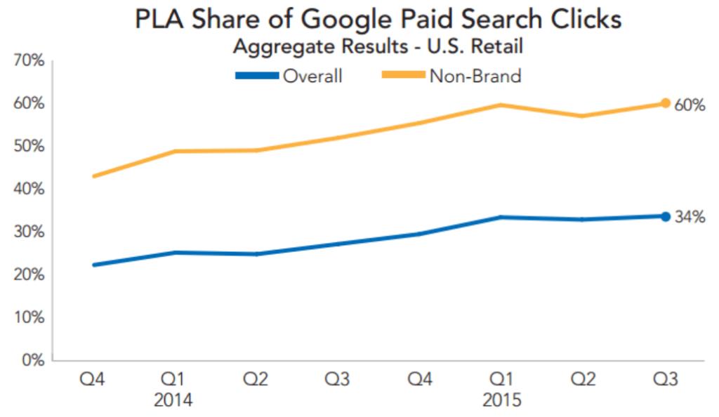 google-pla-share-rkg-merkle-q3-2015