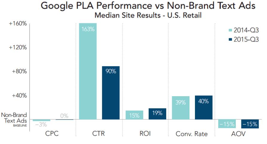 google-pla-vs-text-ads-rkg-merkle-q3-2015