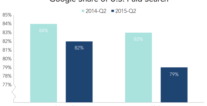 US Paid Search Growing But At Slower Rate, Google Brand CPCs Surge [Report]