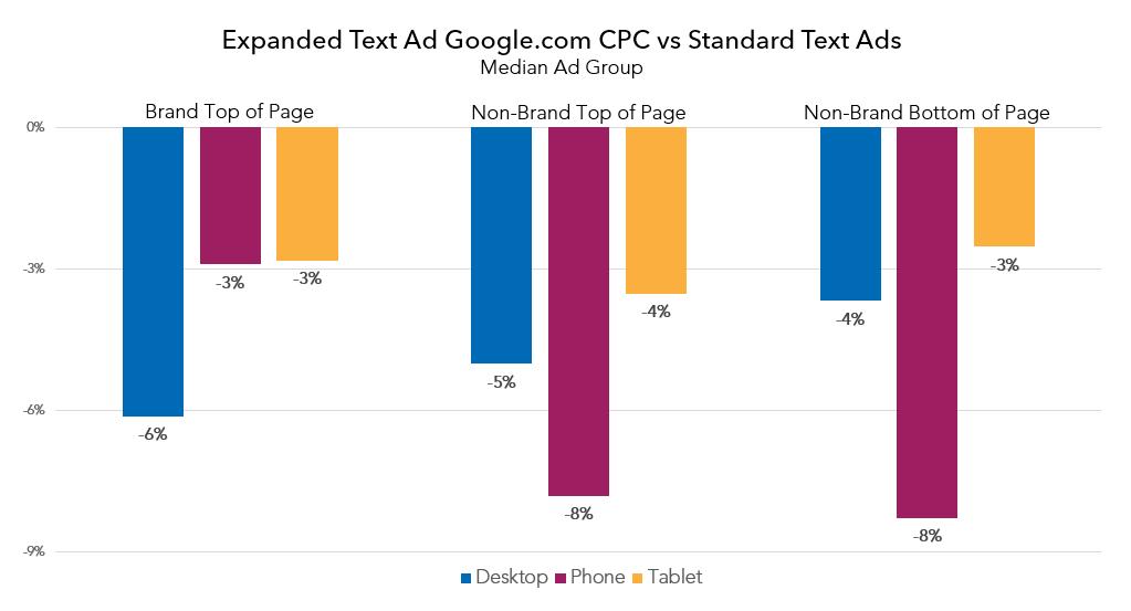 google_eta_vs_standard_cpc