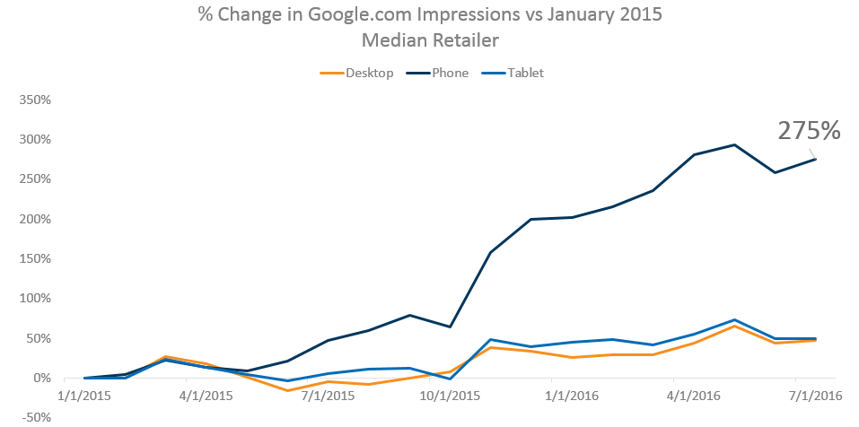 google_pla_impression_growth