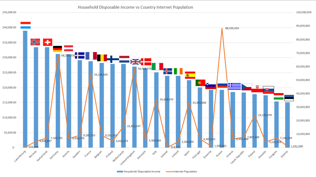 household-income-vs-population