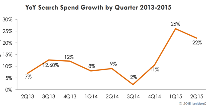 Report: US Paid Search Spend Up 22 Percent In Q2, Google Regains Share Losses