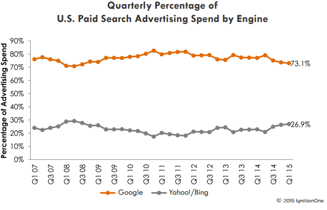 ignitionone-google-bing-search-spend-marketshare-q1-2015