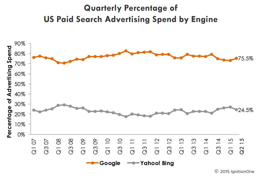 ignitionone-google-bing-search-spend-marketshare-q2-2015