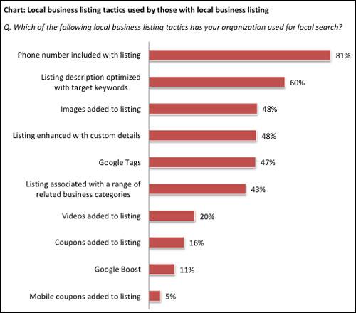 local-listing-tactics-marketing-sherpa-2012