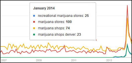 marijuana-searches-google