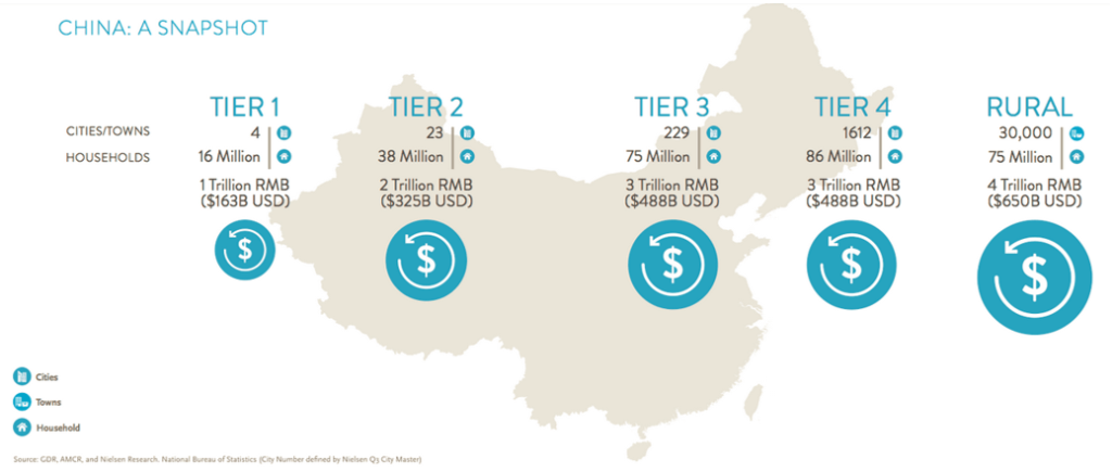 nielsen-china-city-tiers