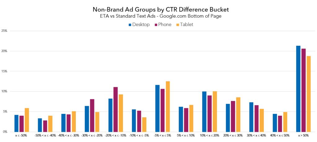 nonbrand_ctr_diff_bucket_bottom