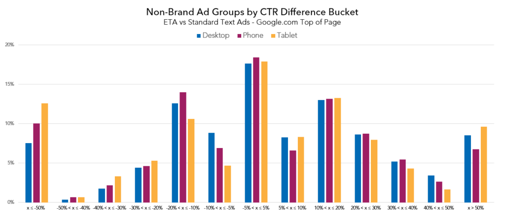 nonbrand_ctr_diff_bucket_top