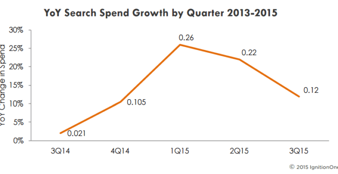 US Paid Search Ad Spend Growth Slows To 12%, In Part Due To A Still-Nascent Yahoo Gemini