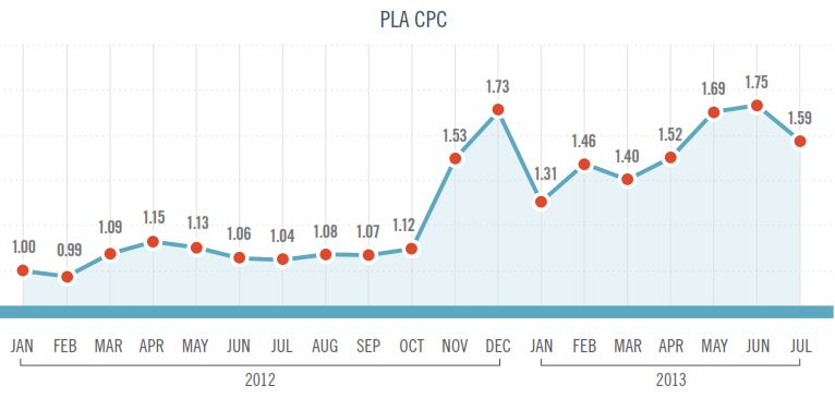 pla-cpc-trends-marin