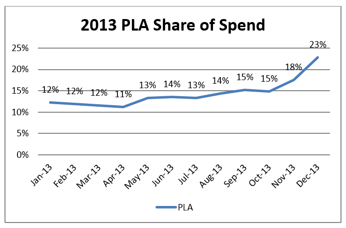 pla-share-of-spend-2013-marin